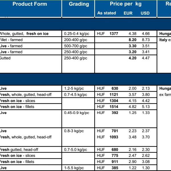 Ціни на форель і коропа в Європі (грудень 2016)